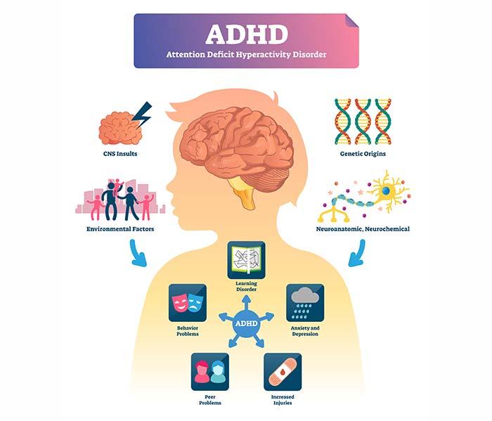 Is ADHD A Mental Illness