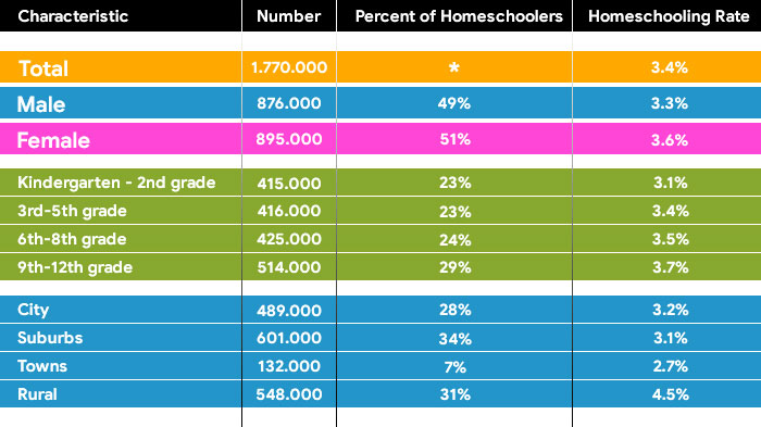 homeschool education demographics