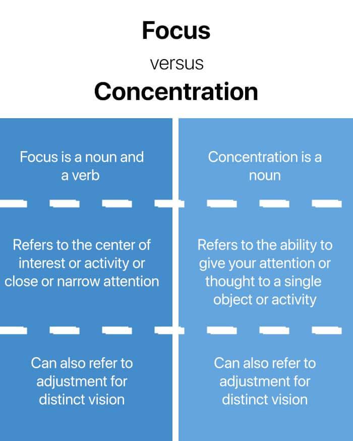 Focus vs concentration